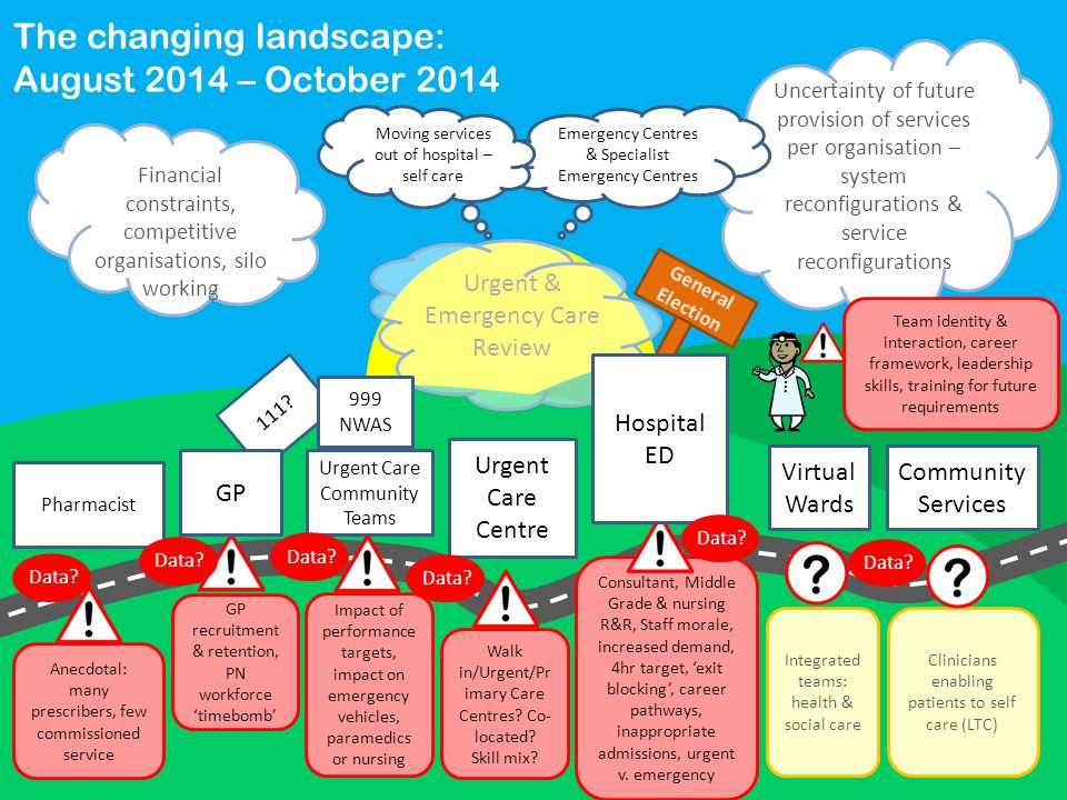 Uncertainty of future provision of services per organisation – system reconfigurations & service reconfigurations Pharmacist Urgent Care Community Teams Urgent Care Centre Virtual Wards Community Services Anecdotal: many prescribers, few commissioned service GP recruitment & retention, PN workforce 'timebomb' Impact of performance targets, impact on emergency vehicles, paramedics or nursing Walk in/Urgent/Pr imary Care Centres.