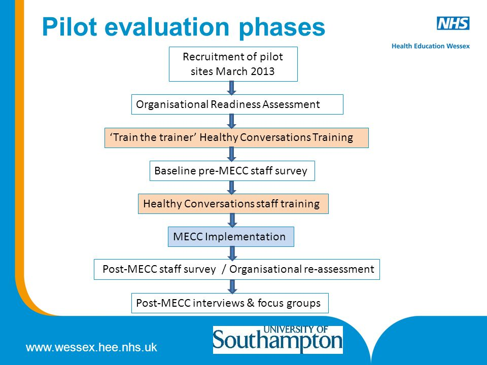 www.wessex.hee.nhs.uk Pilot evaluation phases Recruitment of pilot sites March 2013 Organisational Readiness Assessment 'Train the trainer' Healthy Co