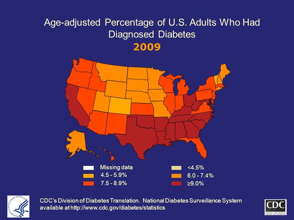 Age-adjusted Percentage of U.S.