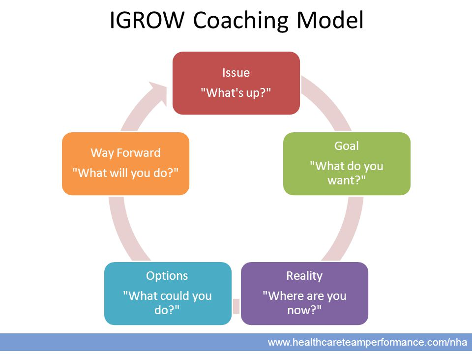 22 www.healthcareteamperformance.com/nha IGROW Coaching Model