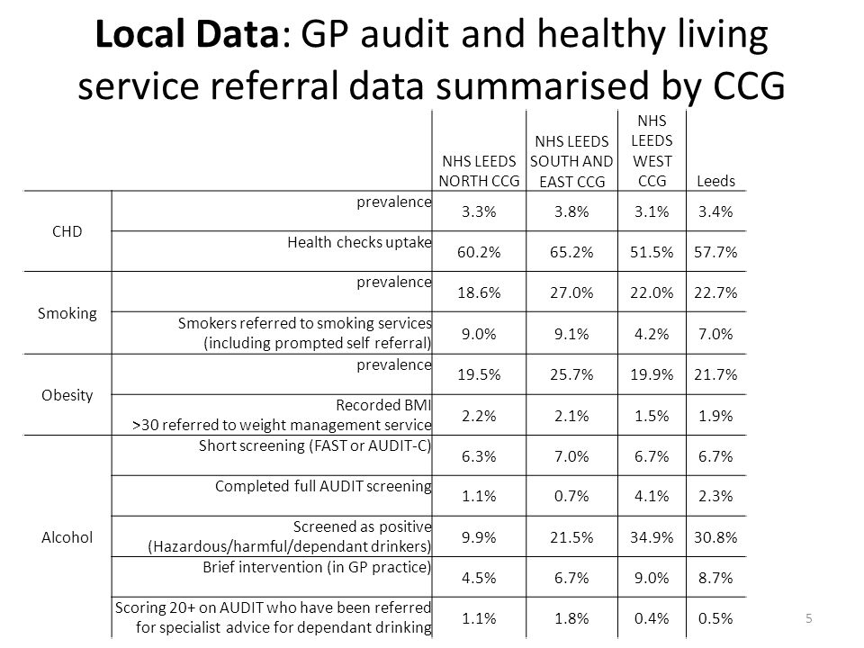 Local Data: GP audit and healthy living service referral data summarised by CCG 5 Local Data NHS LEEDS NORTH CCG NHS LEEDS SOUTH AND EAST CCG NHS LEED