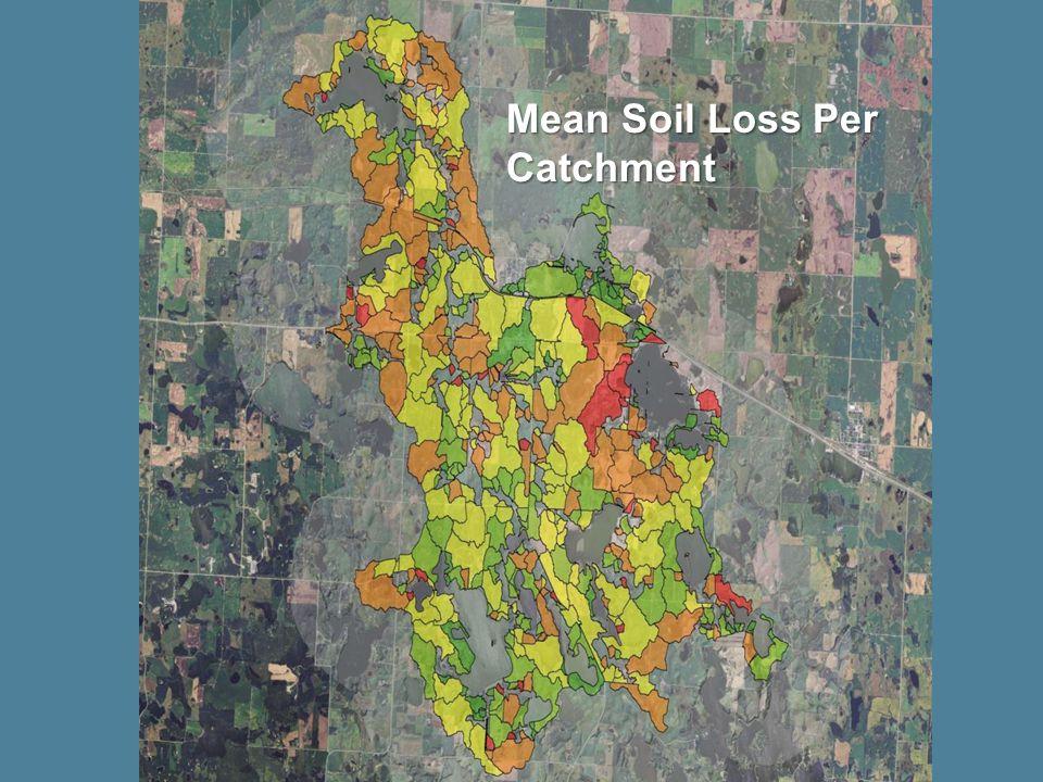 Mean Soil Loss Per Catchment