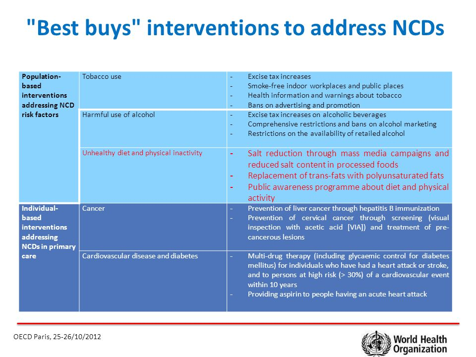 Proposed NCD Global monitoring framework Targets and indicators OECD Paris, 25-26/10/2012