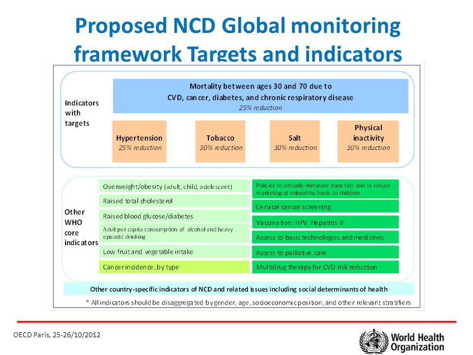  Food reformulation initiatives OECD Paris, 25-26/10/2012