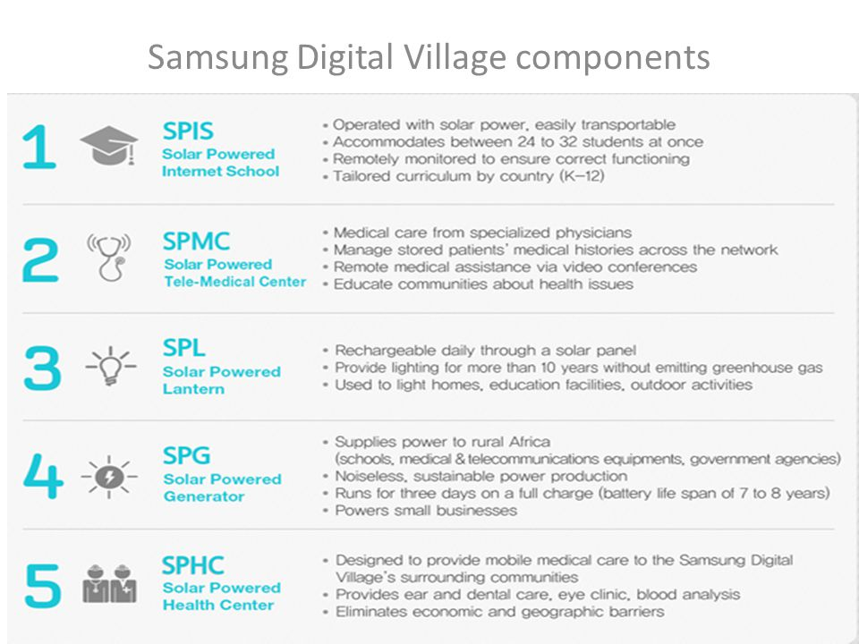Samsung Digital Village components