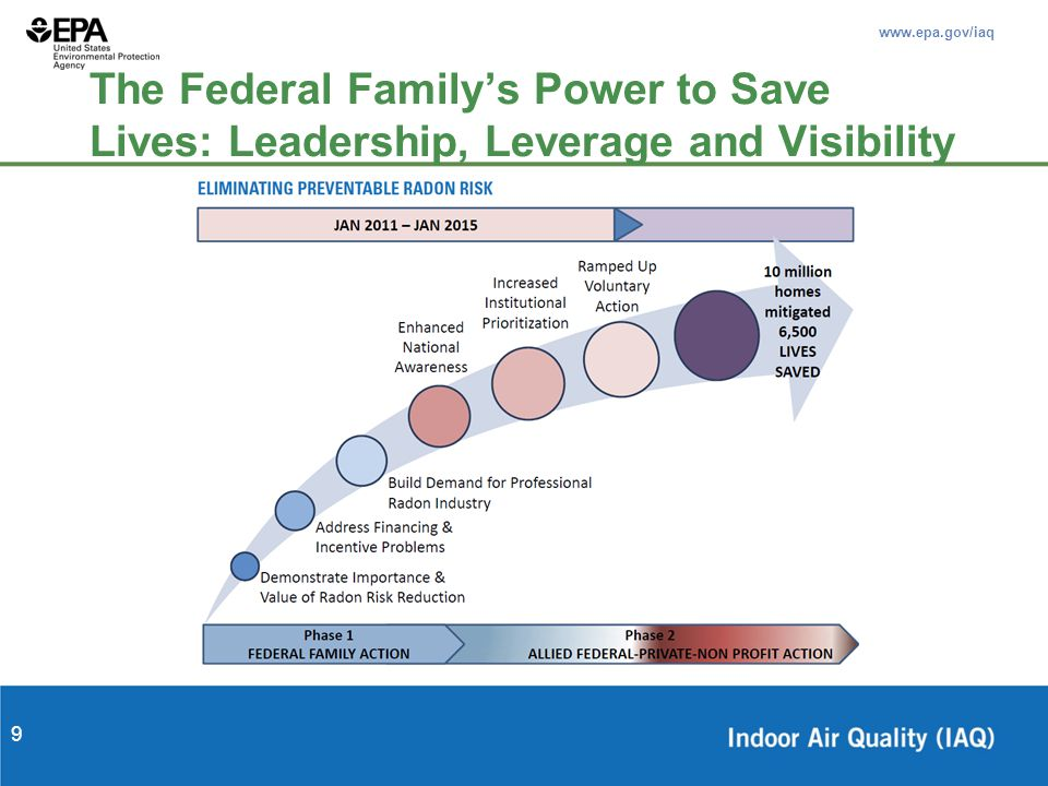www.epa.gov/iaq 9 The Federal Family's Power to Save Lives: Leadership, Leverage and Visibility