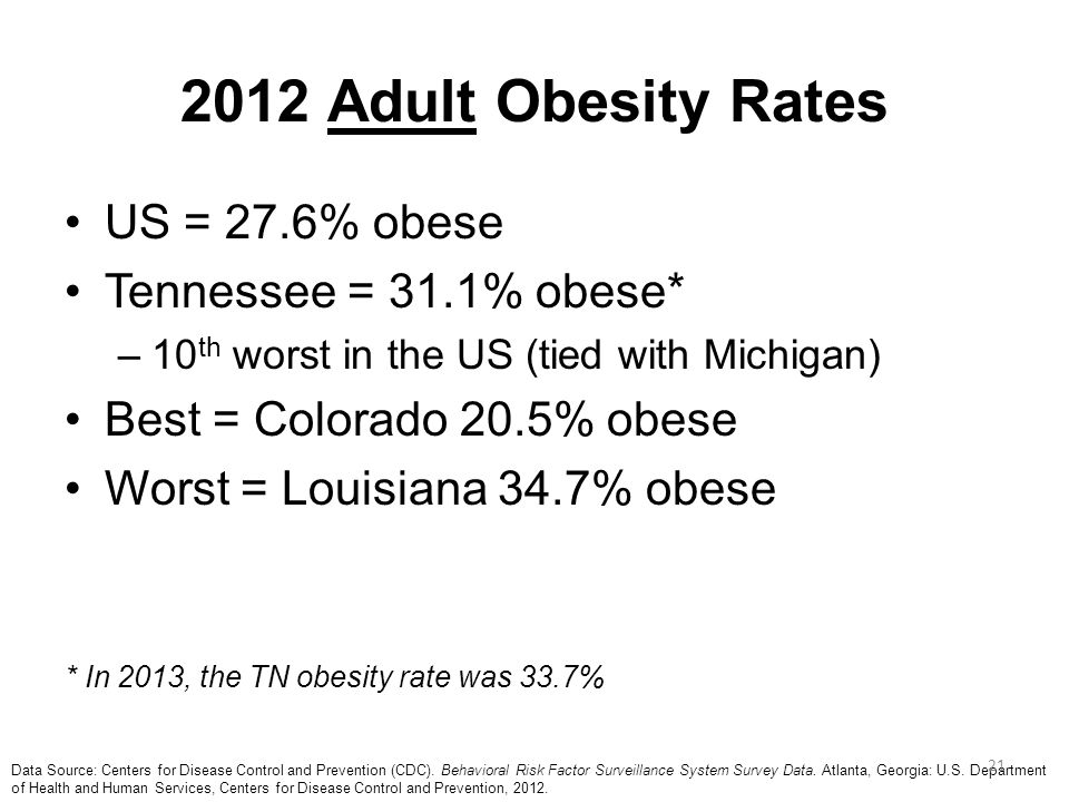 2012 Adult Obesity Rates US = 27.6% obese Tennessee = 31.1% obese* –10 th worst in the US (tied with Michigan) Best = Colorado 20.5% obese Worst = Lou
