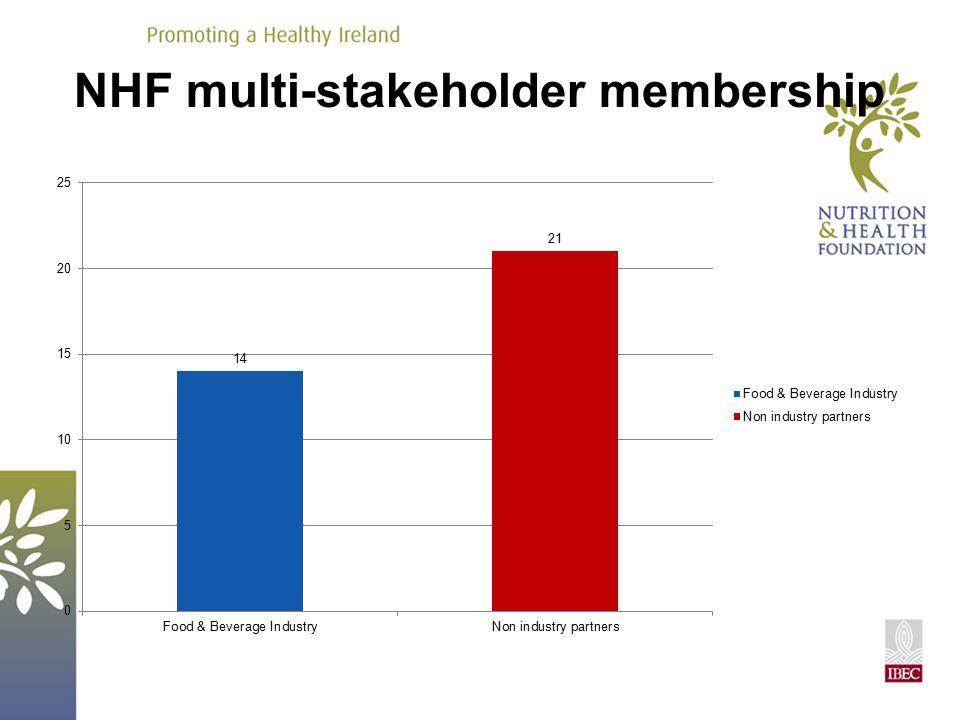 NHF multi-stakeholder membership