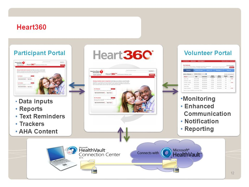 Heart360 12 Volunteer PortalParticipant Portal Data inputs Reports Text Reminders Trackers AHA Content Monitoring Enhanced Communication Notification Reporting