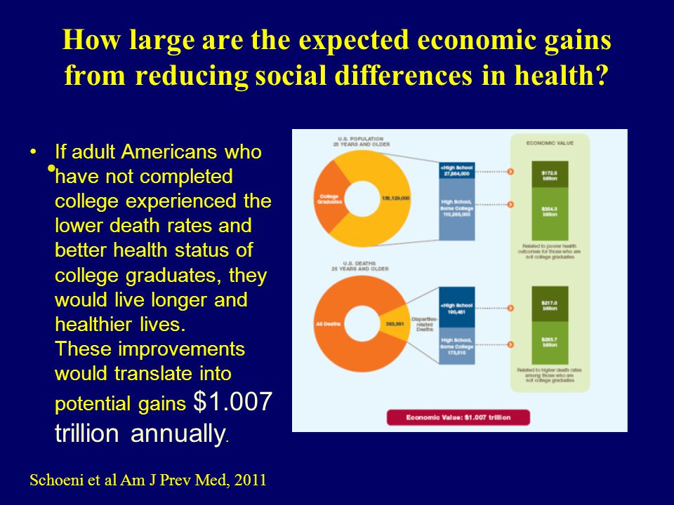 How large are the expected economic gains from reducing social differences in health.