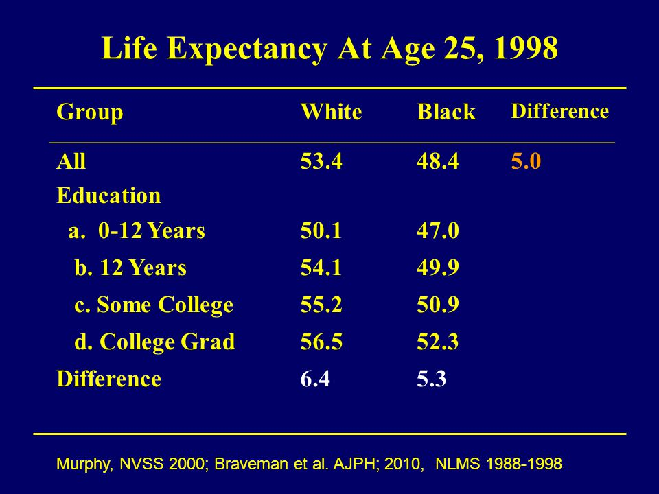 Life Expectancy At Age 25, 1998 GroupWhiteBlack Difference All Education 53.448.45.0 a. 0-12 Years50.147.0 b. 12 Years54.149.9 c. Some College55.250.9