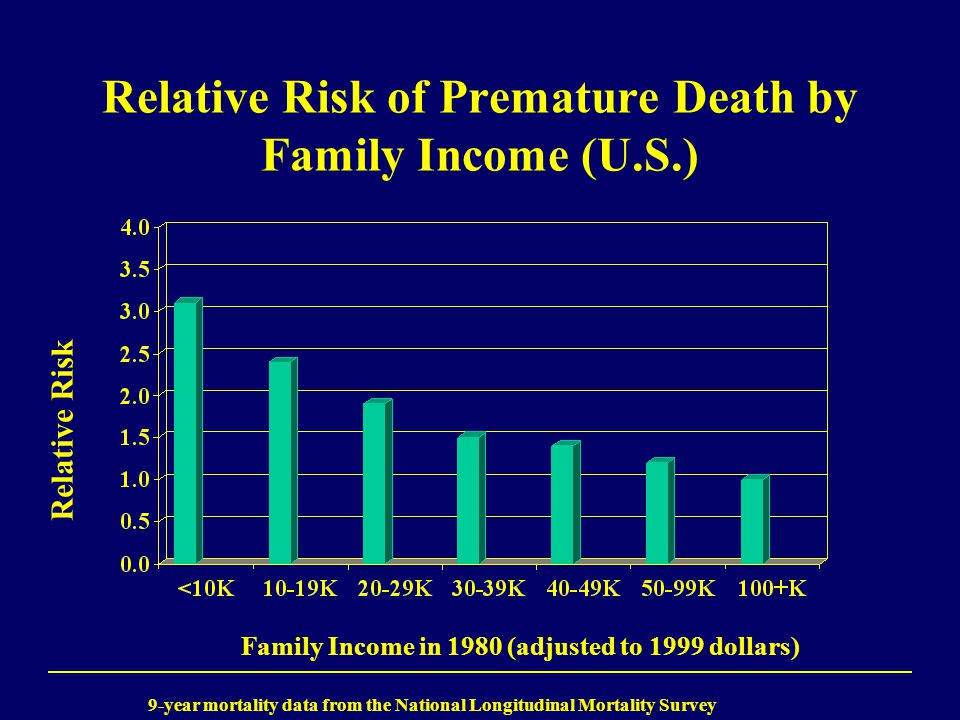 Relative Risk of Premature Death by Family Income (U.S.) Relative Risk Family Income in 1980 (adjusted to 1999 dollars) 9-year mortality data from the