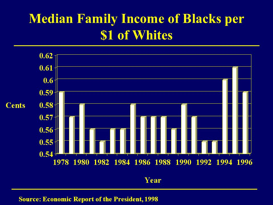 Median Family Income of Blacks per $1 of Whites Source: Economic Report of the President, 1998