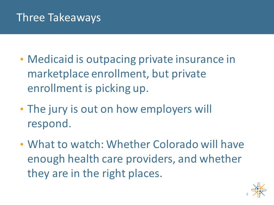 Medicaid is outpacing private insurance in marketplace enrollment, but private enrollment is picking up.
