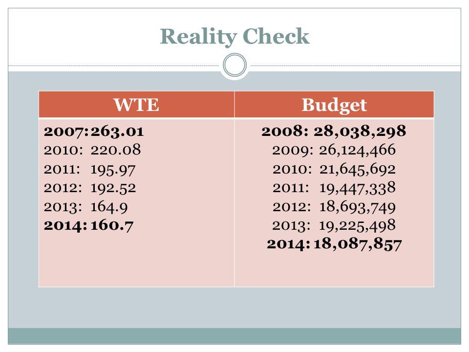 Reality Check WTEBudget 2007:263.01 2010:220.08 2011:195.97 2012:192.52 2013:164.9 2014:160.7 2008: 28,038,298 2009:26,124,466 2010:21,645,692 2011:19,447,338 2012:18,693,749 2013:19,225,498 2014:18,087,857