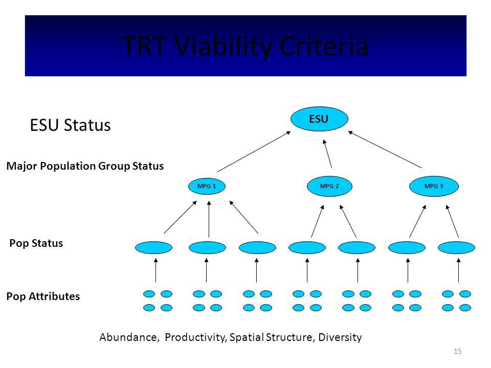 TRT Viability Criteria Pop Attributes Pop Status Major Population Group Status ESU Status ESU MPG 1 MPG 2MPG 3 Abundance, Productivity, Spatial Structure, Diversity 15