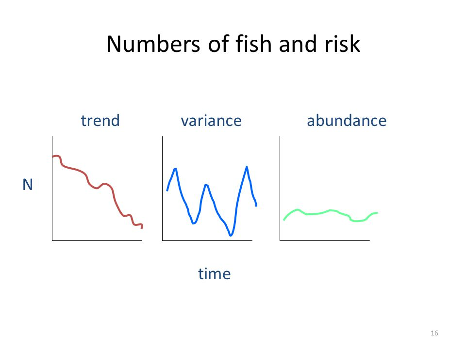 Numbers of fish and risk trendvarianceabundance time N 16
