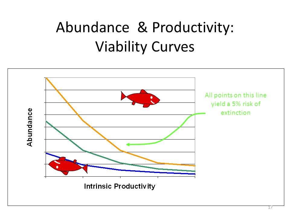 Abundance & Productivity: Viability Curves All points on this line yield a 5% risk of extinction 17