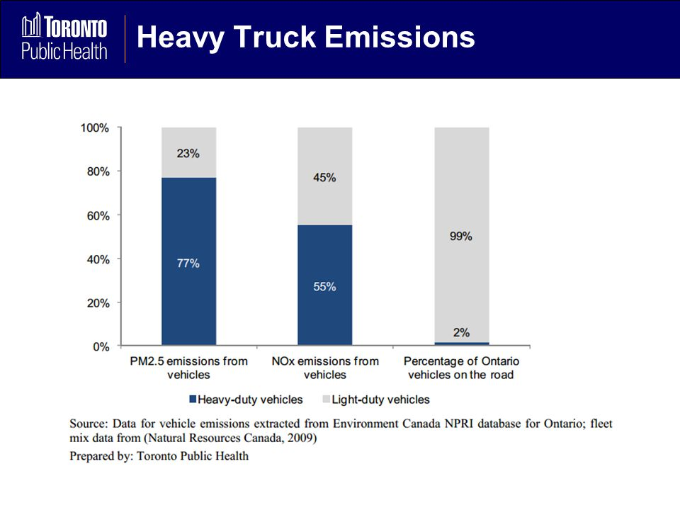 Heavy Truck Emissions