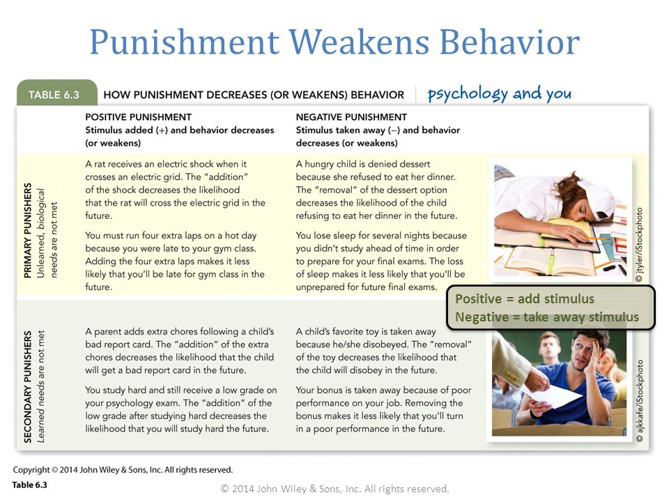 Punishment Weakens Behavior Positive = add stimulus Negative = take away stimulus