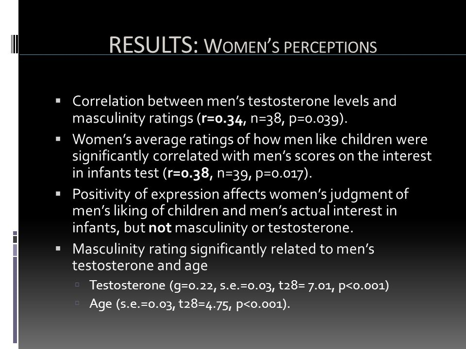  Correlation between men's testosterone levels and masculinity ratings (r=0.34, n=38, p=0.039).