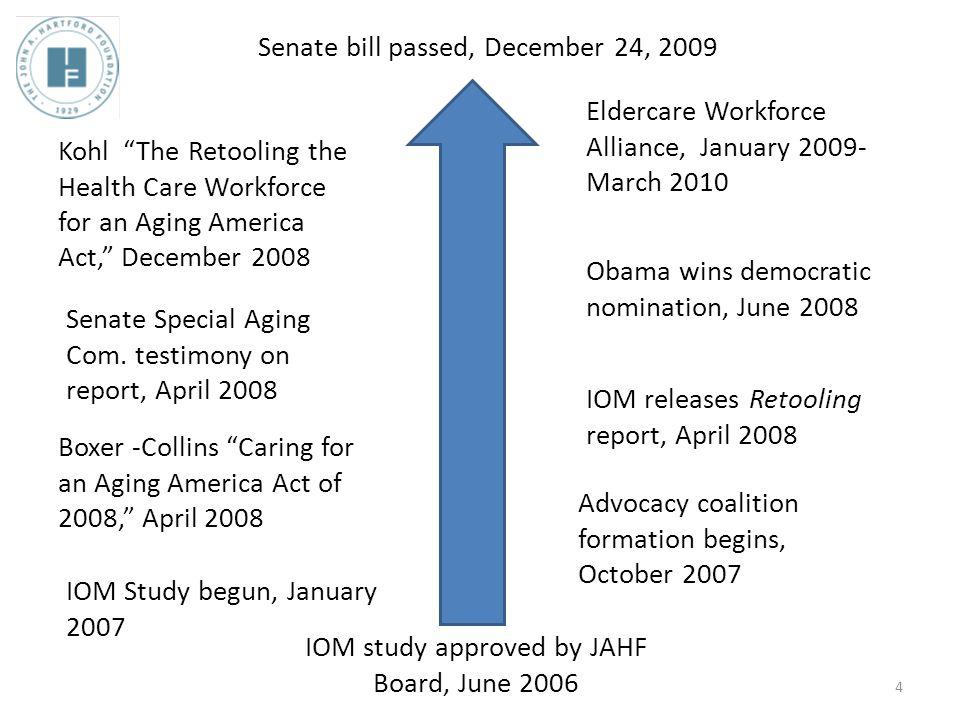 IOM study approved by JAHF Board, June 2006 IOM Study begun, January 2007 Obama wins democratic nomination, June 2008 Boxer -Collins Caring for an Aging America Act of 2008, April 2008 Senate Special Aging Com.