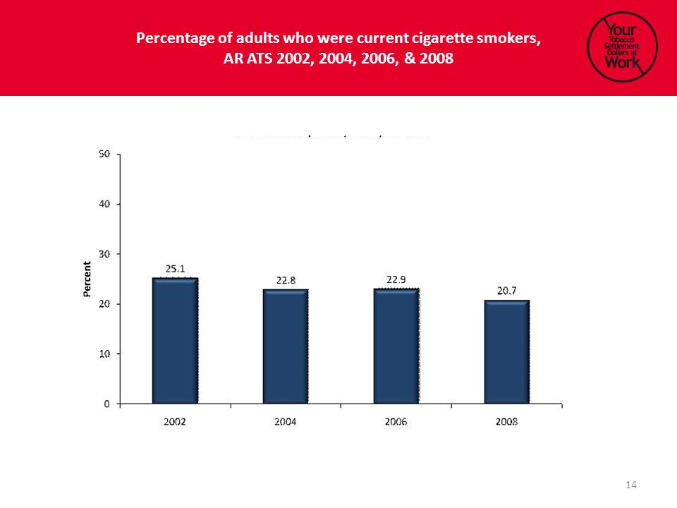 Percentage of adults who were current cigarette smokers, AR ATS 2002, 2004, 2006, & 2008 14