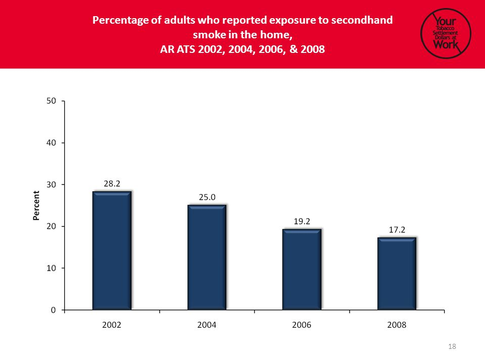 Percentage of adults who reported exposure to secondhand smoke in the home, AR ATS 2002, 2004, 2006, & 2008 18
