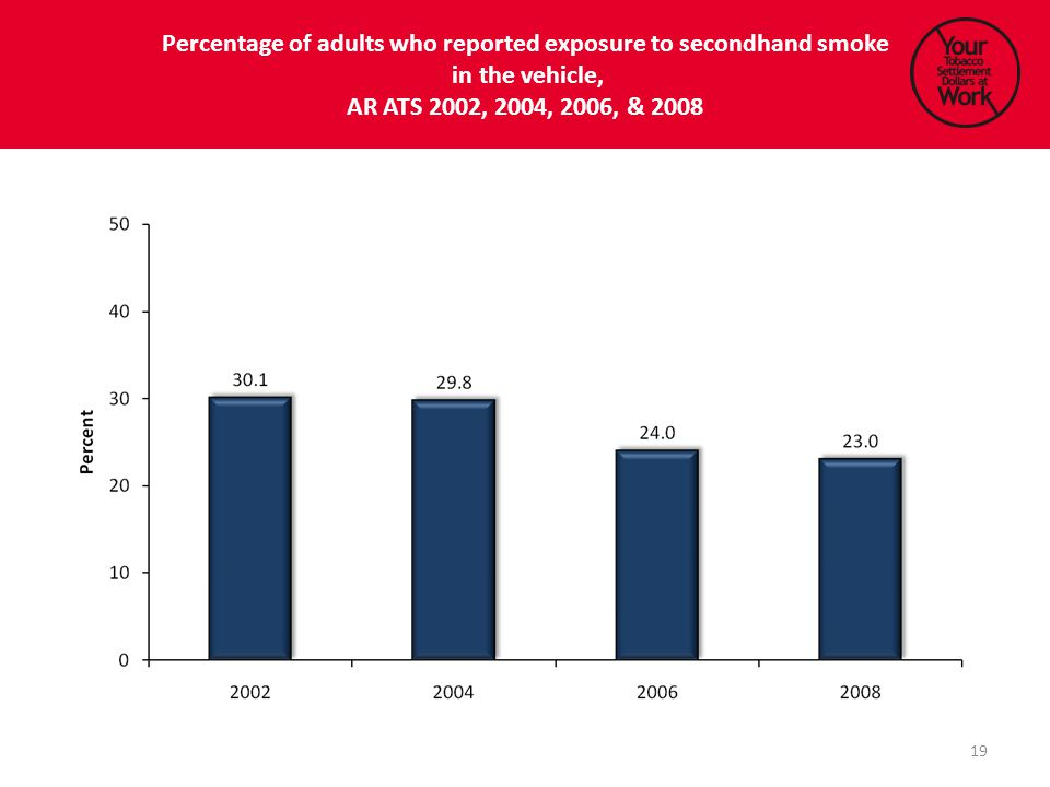 Percentage of adults who reported exposure to secondhand smoke in the vehicle, AR ATS 2002, 2004, 2006, & 2008 19
