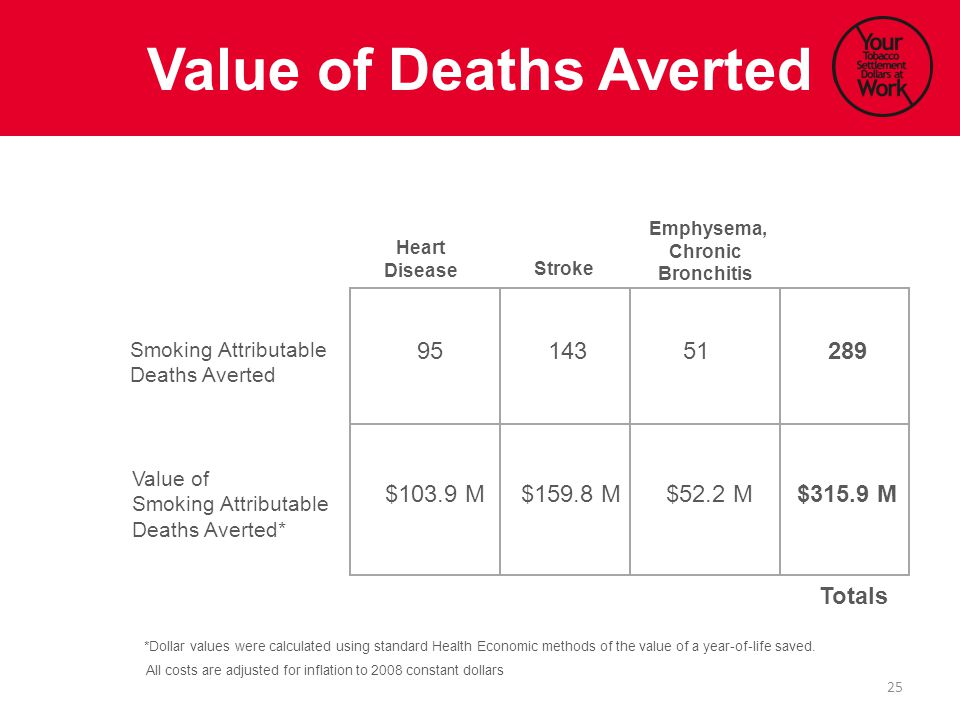 Value of Deaths Averted Heart Disease Stroke Emphysema, Chronic Bronchitis Smoking Attributable Deaths Averted Value of Smoking Attributable Deaths Averted* 95143 Totals 51 $103.9 M$159.8 M$52.2 M 289 $315.9 M *Dollar values were calculated using standard Health Economic methods of the value of a year-of-life saved.