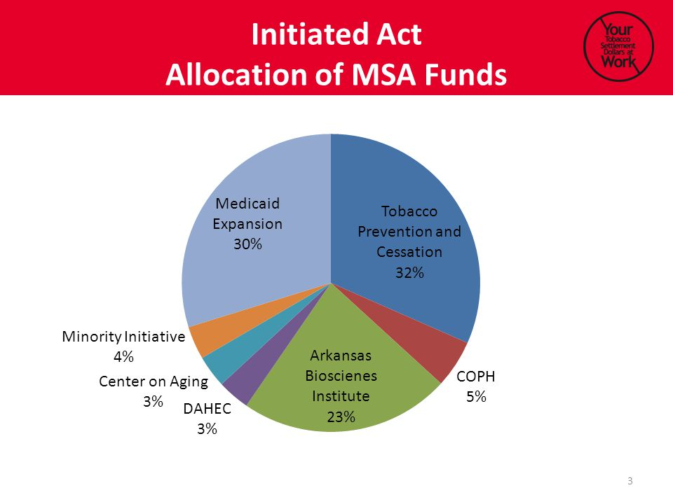 Initiated Act Allocation of MSA Funds 3