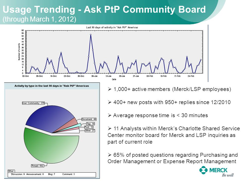 Usage Trending - Ask PtP Community Board (through March 1, 2012)  1,000+ active members (Merck/LSP employees)  400+ new posts with 950+ replies since 12/2010  Average response time is < 30 minutes  11 Analysts within Merck's Charlotte Shared Service Center monitor board for Merck and LSP inquiries as part of current role  65% of posted questions regarding Purchasing and Order Management or Expense Report Management