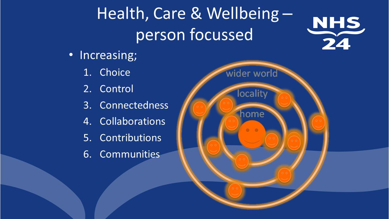 Health, Care & Wellbeing – person focussed Increasing; 1.Choice 2.Control 3.Connectedness 4.Collaborations 5.Contributions 6.Communities