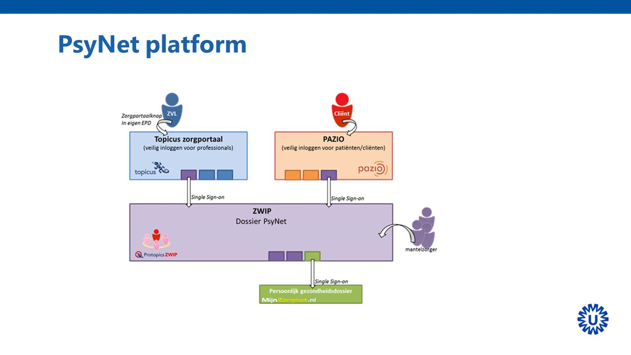PsyNet platform