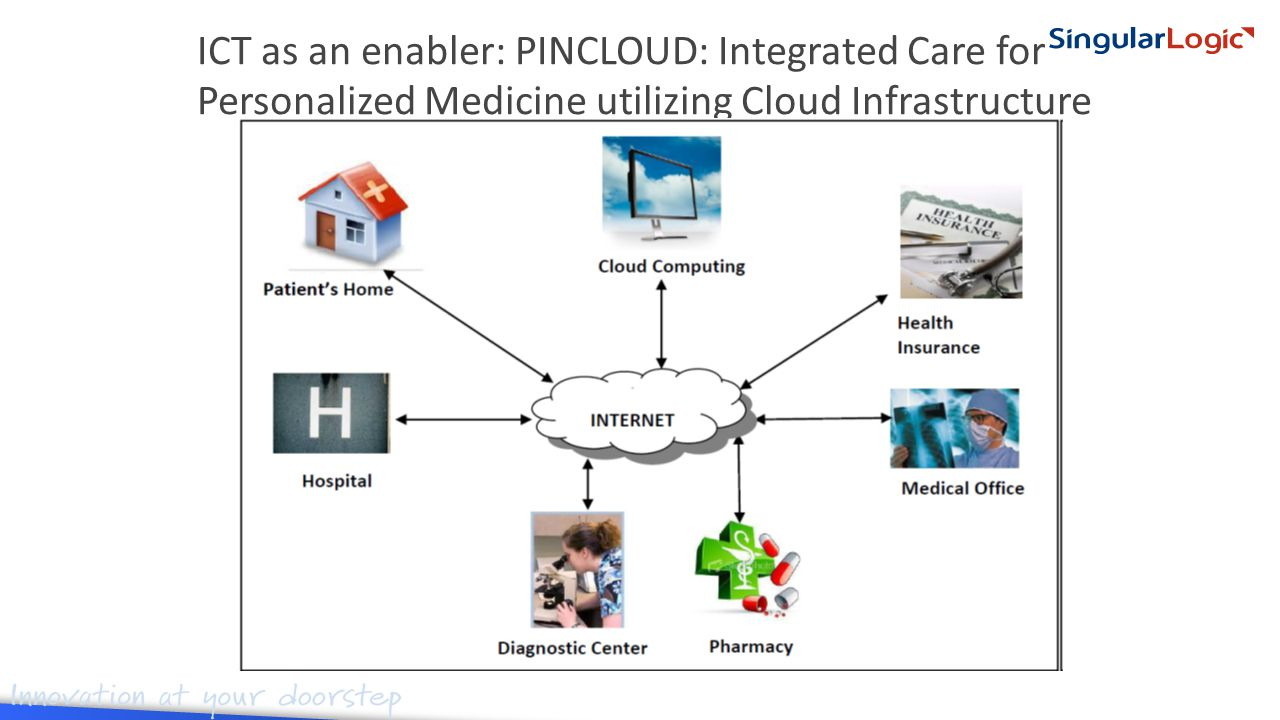 ICT as an enabler: PINCLOUD: Integrated Care for Personalized Medicine utilizing Cloud Infrastructure