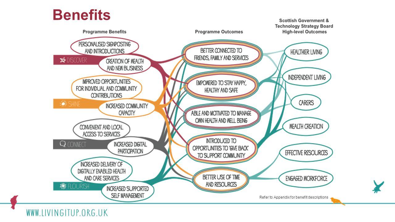 Refer to Appendix for benefit descriptions Benefits
