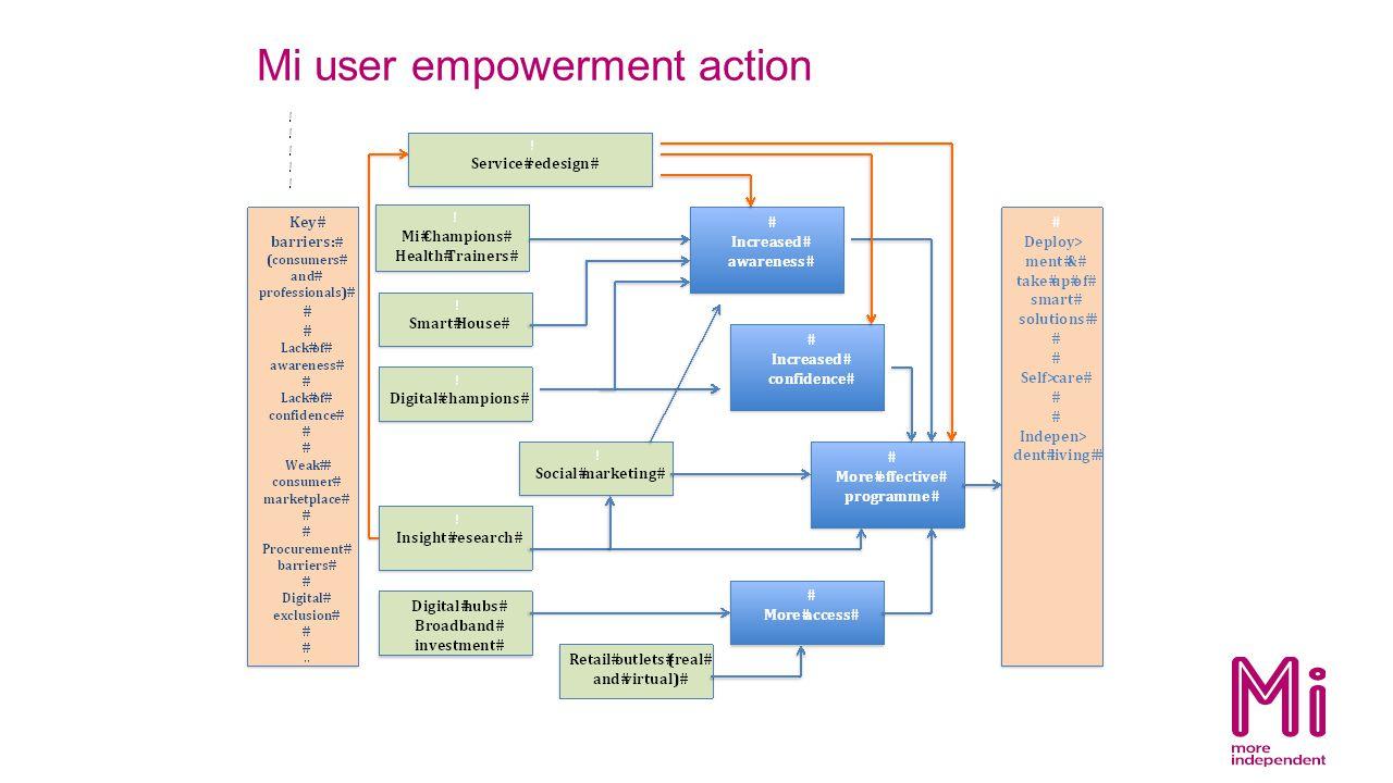 Mi user empowerment action