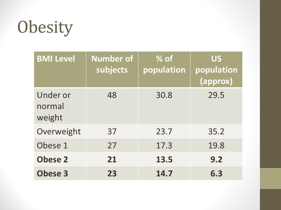 Obesity BMI LevelNumber of subjects % of population US population (approx) Under or normal weight 4830.829.5 Overweight3723.735.2 Obese 12717.319.8 Obese 22113.59.2 Obese 32314.76.3