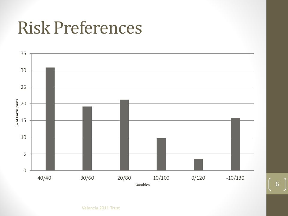 Risk Preferences Valencia 2011 Trust 6
