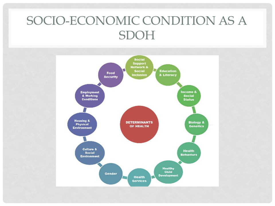 SOCIO-ECONOMIC CONDITION AS A SDOH