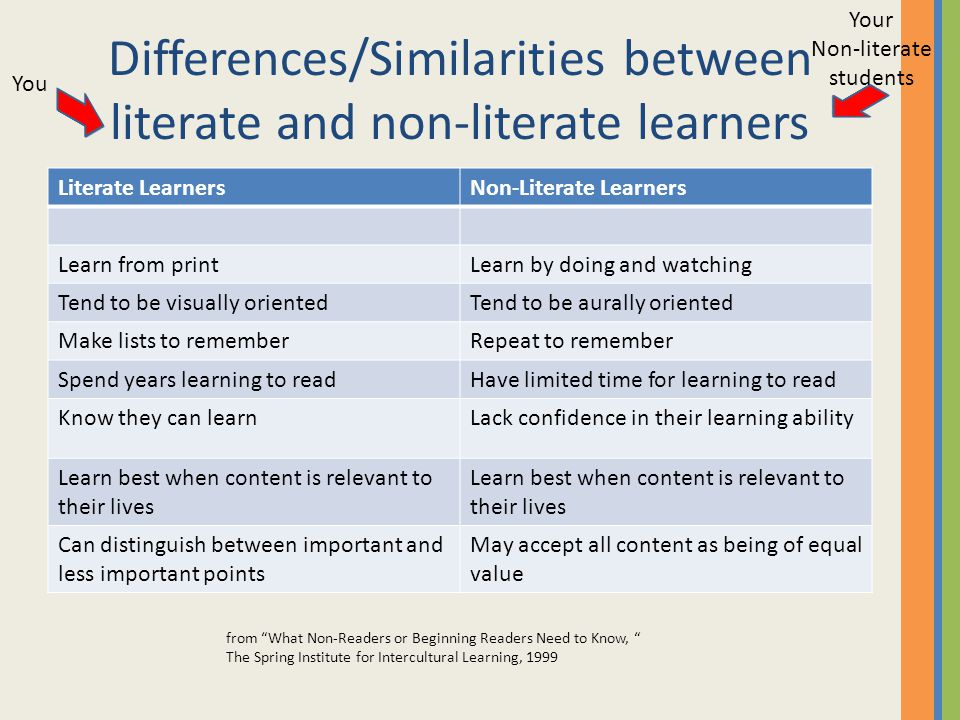 Differences/Similarities between literate and non-literate learners Literate LearnersNon-Literate Learners Learn from printLearn by doing and watching Tend to be visually orientedTend to be aurally oriented Make lists to rememberRepeat to remember Spend years learning to readHave limited time for learning to read Know they can learnLack confidence in their learning ability Learn best when content is relevant to their lives Can distinguish between important and less important points May accept all content as being of equal value from What Non-Readers or Beginning Readers Need to Know, The Spring Institute for Intercultural Learning, 1999 You Your Non-literate students