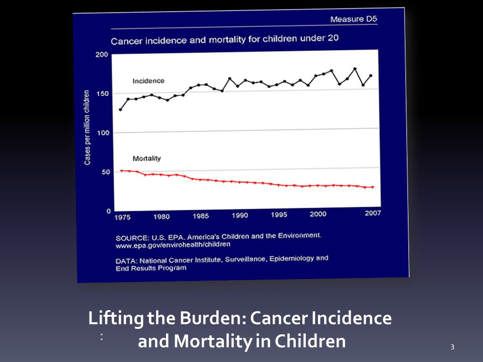 Lifting the Burden: Cancer Incidence and Mortality in Children : 3