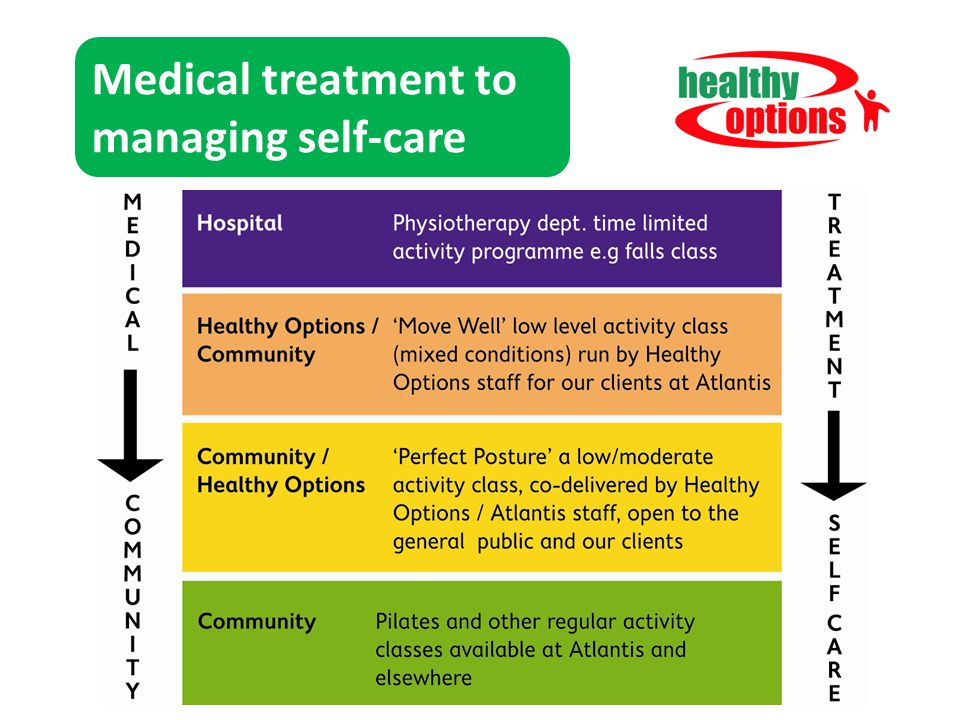 Medical treatment to managing self-care