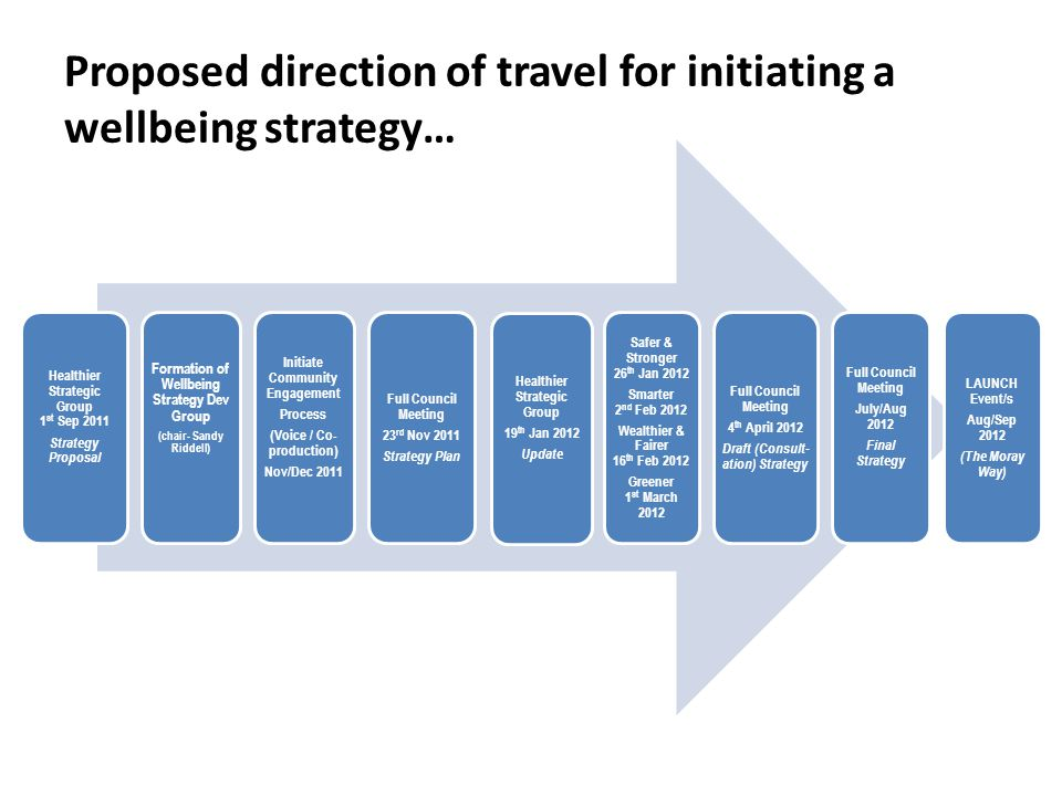 Proposed direction of travel for initiating a wellbeing strategy… Healthier Strategic Group 1 st Sep 2011 Strategy Proposal Formation of Wellbeing Strategy Dev Group (chair- Sandy Riddell) Initiate Community Engagement Process (Voice / Co- production) Nov/Dec 2011 Full Council Meeting 23 rd Nov 2011 Strategy Plan Healthier Strategic Group 19 th Jan 2012 Update Safer & Stronger 26 th Jan 2012 Smarter 2 nd Feb 2012 Wealthier & Fairer 16 th Feb 2012 Greener 1 st March 2012 Full Council Meeting 4 th April 2012 Draft (Consult- ation) Strategy Full Council Meeting July/Aug 2012 Final Strategy LAUNCH Event/s Aug/Sep 2012 (The Moray Way)