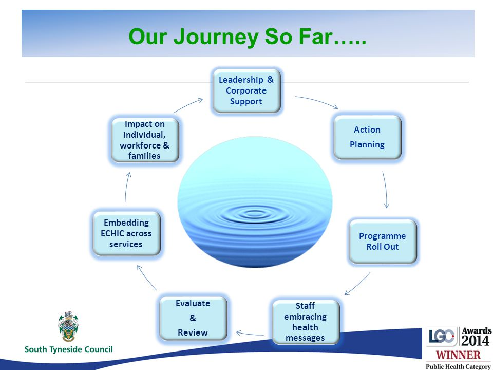 Leadership & Corporate Support Action Planning Programme Roll Out Staff embracing health messages Evaluate & Review Embedding ECHIC across services Impact on individual, workforce & families Our Journey So Far…..
