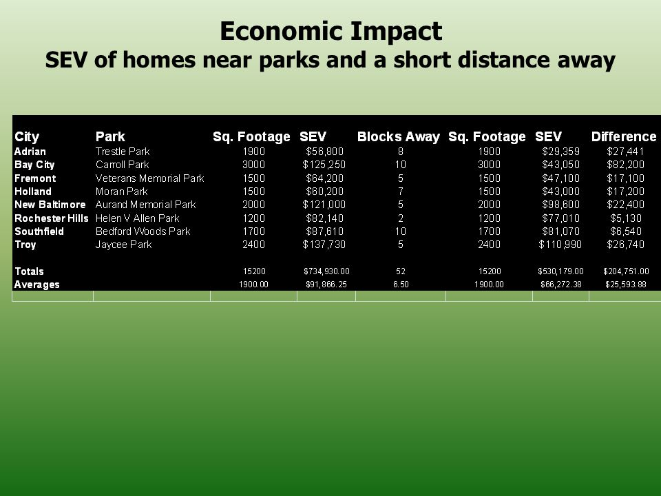 Economic Impact SEV of homes near parks and a short distance away