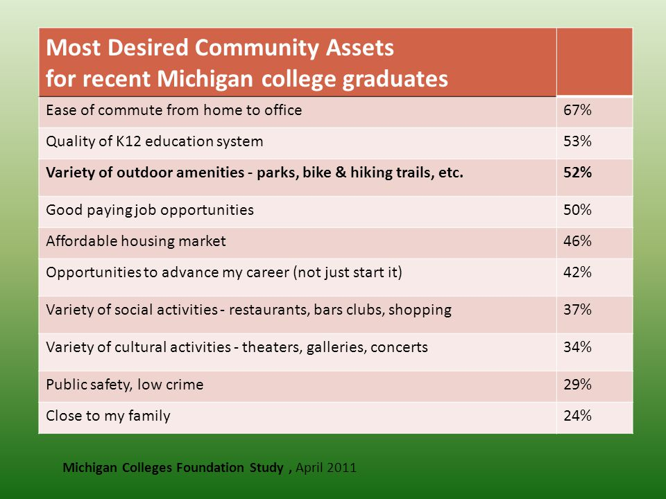 Michigan Colleges Foundation Study, April 2011 Most Desired Community Assets for recent Michigan college graduates Ease of commute from home to office67% Quality of K12 education system53% Variety of outdoor amenities - parks, bike & hiking trails, etc.52% Good paying job opportunities50% Affordable housing market46% Opportunities to advance my career (not just start it)42% Variety of social activities - restaurants, bars clubs, shopping37% Variety of cultural activities - theaters, galleries, concerts34% Public safety, low crime29% Close to my family24%