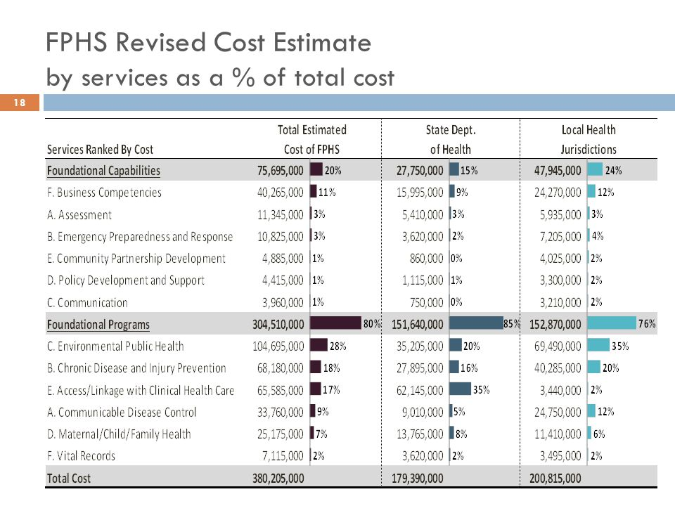 18 FPHS Revised Cost Estimate by services as a % of total cost