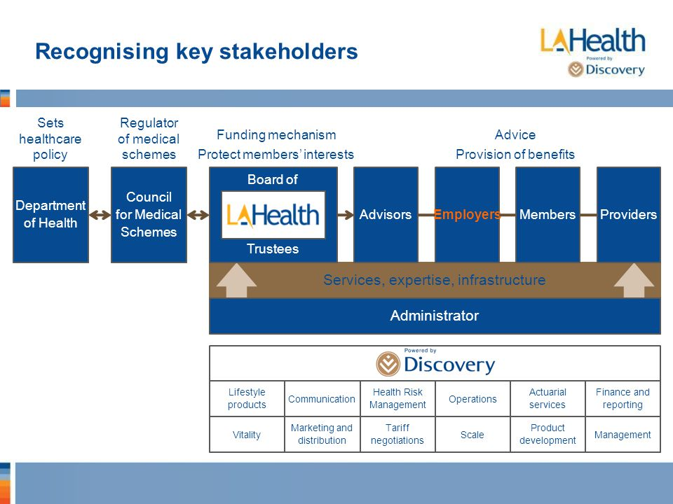 Recognising key stakeholders Medical Scheme Services, expertise, infrastructure Sets healthcare policy Regulator of medical schemes Funding mechanism Protect members' interests Advice Provision of benefits Department of Health Council for Medical Schemes Board of Trustees AdvisorsEmployersMembersProviders Administrator Lifestyle products Communication Health Risk Management Operations Actuarial services Finance and reporting Vitality Marketing and distribution Tariff negotiations Scale Product development Management