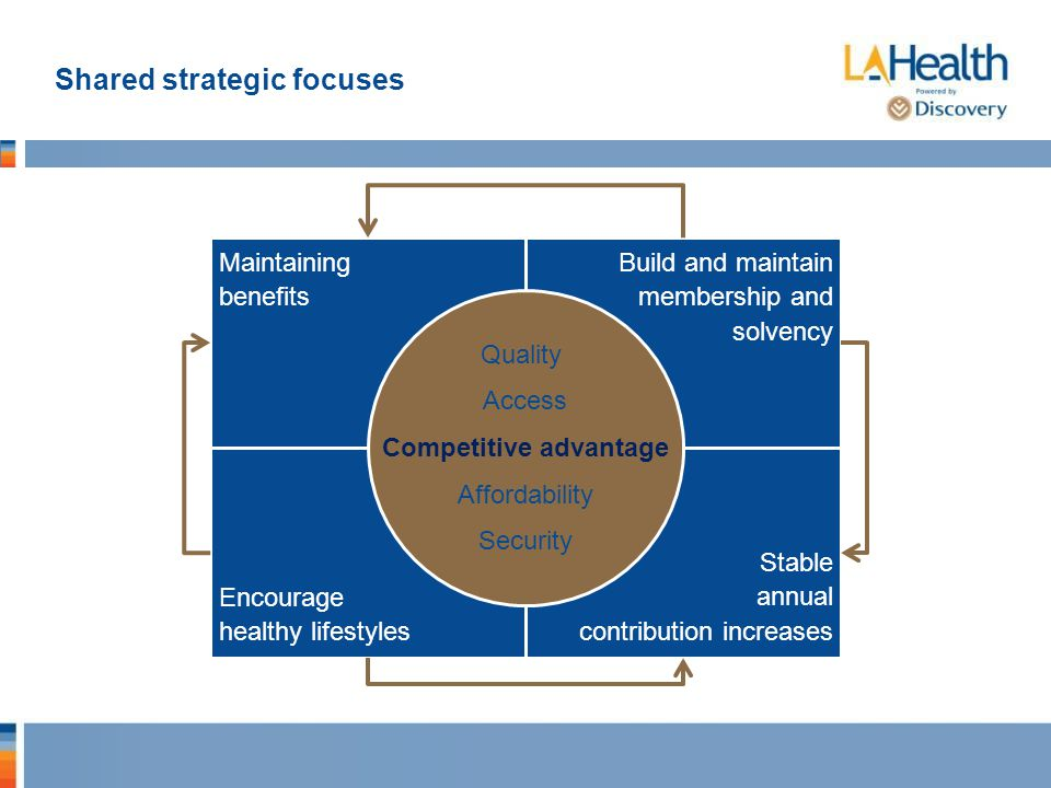 Shared strategic focuses Build and maintain membership and solvency Stable annual contribution increases Maintaining benefits Encourage healthy lifestyles Quality Access Competitive advantage Affordability Security
